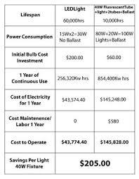 led tube lights vs fluorescent lighting design ideas led t8 tube light vs 40w fluorescent tube