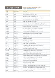 sap document types table sap fi general ledger tables