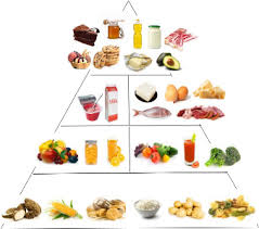 diabetes food pyramid different from healthy eating pyramid