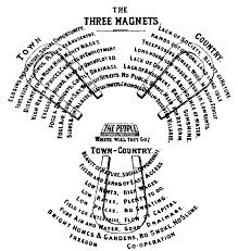 six principles of idea e howard garden cities of to morrow