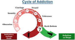 Family Roles In Addiction Worksheets Addiction Cycle