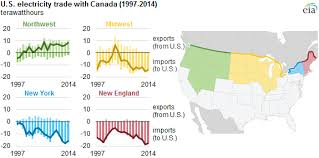 map of canada us u s canada electricity trade increases today in energy u s