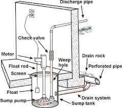 Basement Pump Up System by New Jersey Sump U0026 Ejector Pump Repair U0026 Installation