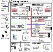 home network setup diagram l 3b9b4355c00097cd jpg 1011 987
