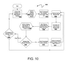 patent us20060106490 vending machine monitoring system google