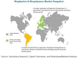 bioplastic research paper bioplastics u0026 biopolymers market by type application u0026 by
