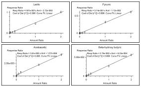 simultaneous determination of plasma lactate pyruvate and ketone