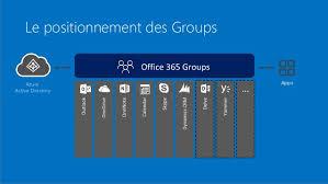 office groups un nouveau mode de collaboration dans office 365