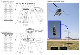 aerial sketch and photograph of the ground microphone placement at