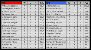 nfl standings the instant replay