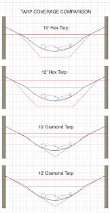 hex vs diamond tarp