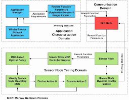 an mdp based dynamic optimization methodology for wireless sensor