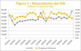 iva en mexico 2016 la recaudación del iva y del ieps ciep