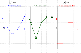position velocity and acceleration vs time graphs geogebra