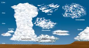 3 kinds of clouds types of clouds water cycle and weather