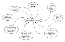 electrochemical cells u2013 stan u0027s page