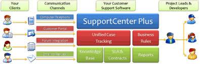 Customer Help Desk Customer Service Software For Technology Manageengine