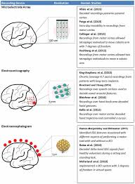 frontiers current challenges facing the translation of brain