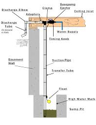 water powered backup sump pump ed young u0027s true value your wny plumber to trust for backup