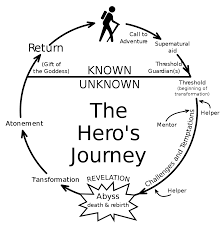 hero u0027s journey wikipedia