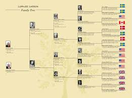 who s who in our family tree ancestry