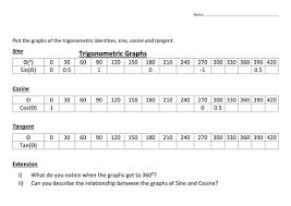 trigonometric sin cosine u0026 tan graph inc drawing sketching