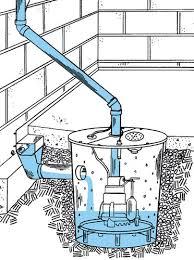 How Does A Pedestal Sump Pump Work Submersible Sump Pump Diagram Periodic Tables