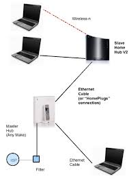 bt home hub as a wired switch
