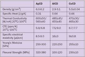 Specific Heat Table Advanced Metal Diamond Composites Love And Heat Relationship