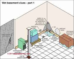 Best Way To Insulate A Basement by Indoor Humidity Measurement Targets Procedures Variations