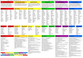 Bloom New Bloom U0027s Taxonomy Ettc Class Offerings