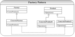 factory design pattern the c design pattern factory factory pattern