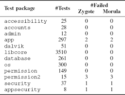 android zygote from zygote to morula fortifying weakened aslr on android ieee