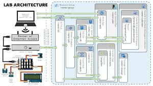 Azure Floor Plan Iot