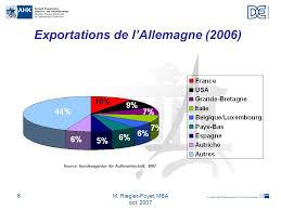 chambre de commerce allemande chambre franco allemande de commerce et d industrie ppt télécharger