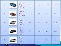 honda malaysia car price cheap car rental malaysia