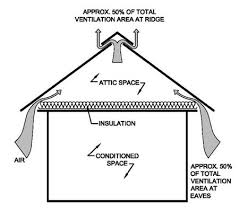 attic ventilation what you need to know and what your contractor