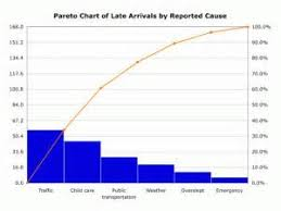 Pmp Sample Resume by Pareto Chart Pmp Sample Resume Template
