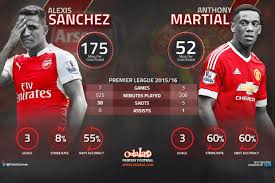 alexis sanchez early life how does man united s anthony martial compare with arsenal s alexis