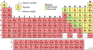 Periodic Table Tungsten Atoms U0026 States Of Matter