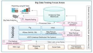 big data news views and reviews 5 steps for big data