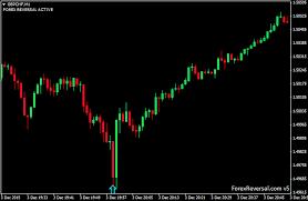 reversal pattern recognition forex reversal best trend reversal mt4 fx indicator
