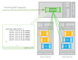tutorial docker nginx use nginx to load balance across your docker swarm cluster