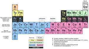 Who Invented Periodic Table 9 Periodic Table Parodies Mental Floss