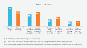 what want in books and family reading report