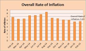 national bureau of statistics cpi and inflation rates for february 2015 kenya national bureau of