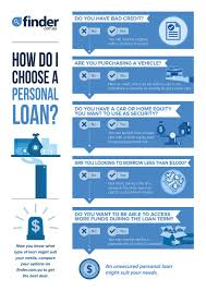 compare personal loans from 1 000 up to 100 000 finder au