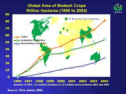 biotecnología moderna de los alimentos salud y desarrollo humano