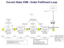 Value Stream Map Current State Vsm Order