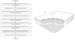 Cushion Padding Materials Patent Us7624465 Foam With Green Tea Additive For Foam